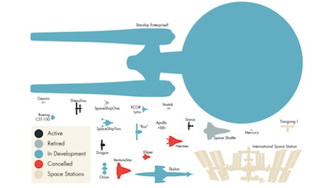 Comparison chart of 20 real life spaceships with the starship